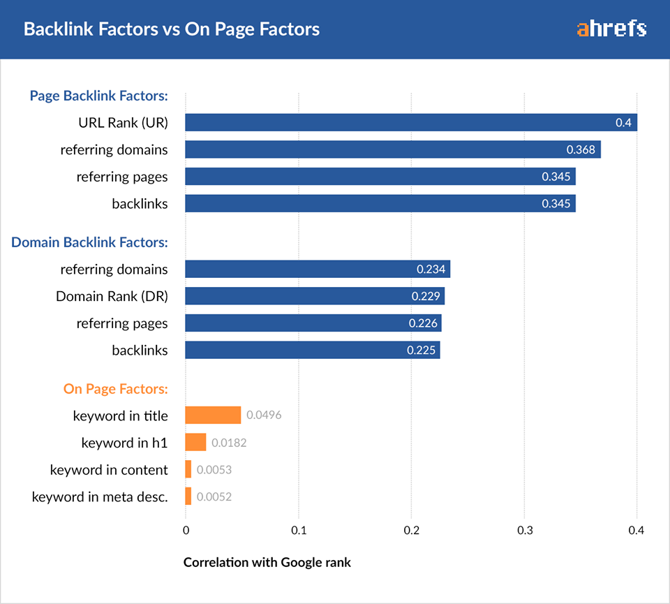 Backlink factors vs On page factors