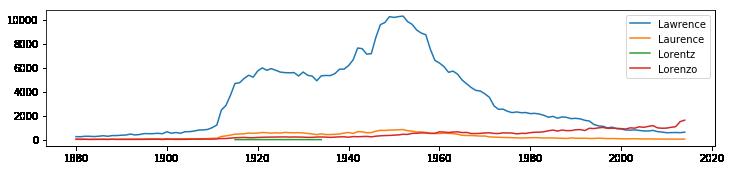 Lawrence,Laurence,Lorentz和Lorenzo的趨勢圖