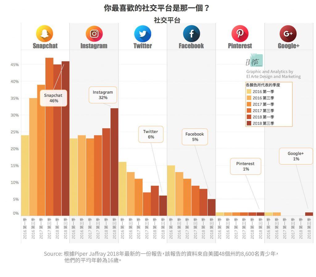 最受歡迎的是Snapchat,和Instagram;Facebook拜拜了