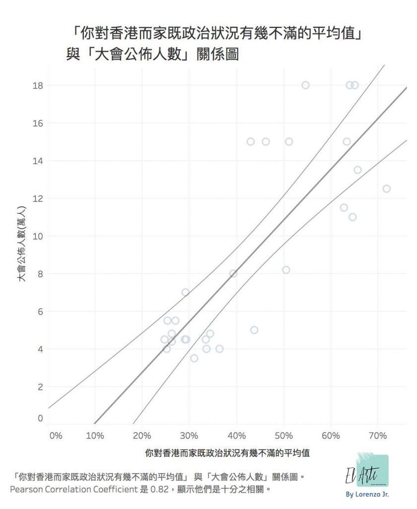 「你對香港而家既政治狀況有幾不滿的平均值」 與「大會公佈人數」關係圖