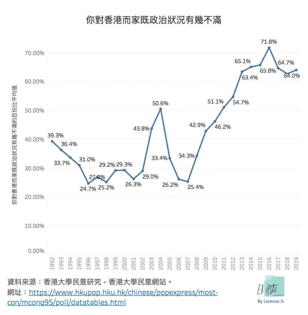 你對香港而家既政治狀況有幾不滿