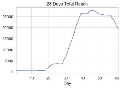 28 days total reach